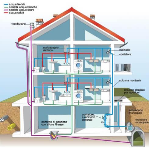 Guida sul dimensionamento dell 39 impianto idrico adduzione scarico e smaltimento acque meteoriche - Schema impianto scarico bagno ...