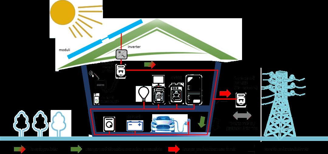 Impianto fotovoltaico costo funzionamento vantaggi svantaggi - Impianto gas casa costo ...