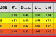 CERTIFICATO ACUSTICO - cos'è, obbligo e costi prezzi