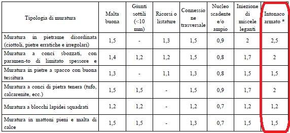 Intonaco armato betoncino costi e prezzi utilizzo e normativa 2018 rete e fibra di vetro - Spessore intonaco interno ...