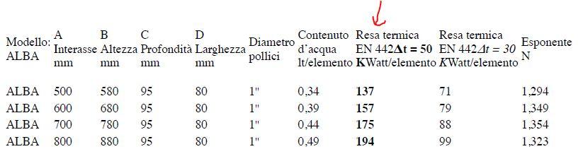 Radiatori Termosifoni Scelta Migliori Marche Progetto E Prezzi 2019