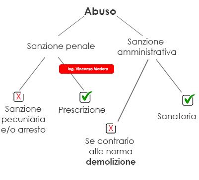 Abusi Edilizi 2021 Condoni Sanatorie Norme Catastali Sanzione E Costi